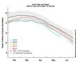 Sea ice update