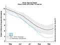 Update on this year's Arctic sea ice melt season