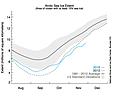 Arctic sea ice growth running a month behind schedule