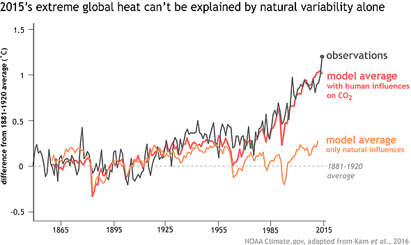 November 2016 ranks as 5th warmest on record for the globe