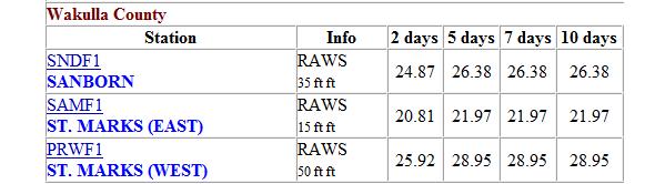 sanborn, fl RAWS St. Marks East West SAMF1 PRWF1 SNDF1 2 5 7 10 days mesowest rainfall