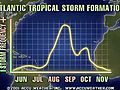 When is Hurricane Season in the Atlantic?