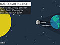 Weather Outlook for the March 9th Eclipse