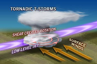 Wind Shear Tornado Cold Front And Wind Shear