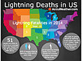 US Lightning Deaths Climb to 15 So Far in 2014
