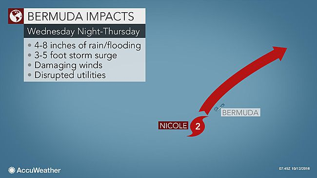 Hurricane Nicole moving away from Bermuda after direct hit