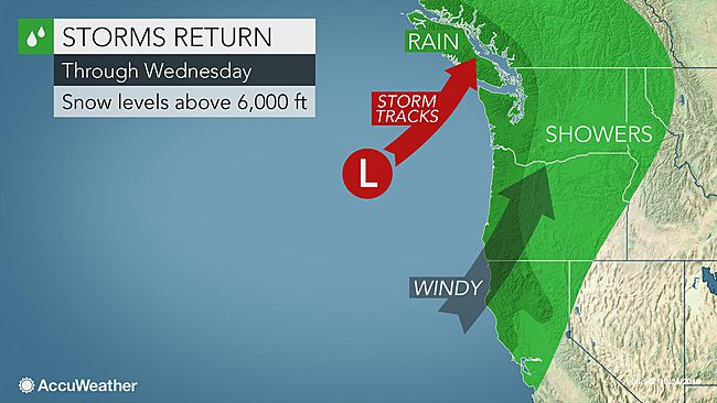 Barrage of storms to aim for US West Coast this week