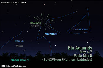 The Eta Aquarid Meteor Shower