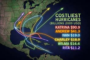 Costliest Hurricanes image