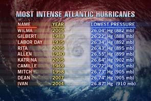 Most Intense Atlantic Hurricanes image