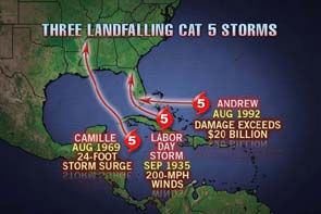 The Big 3 Landfalling Cat 5 image