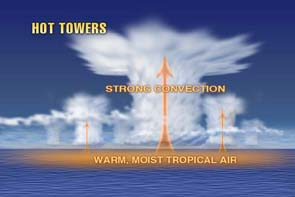 Hot Towers image