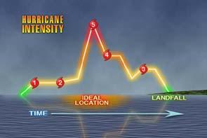 Hurricane Intensity image