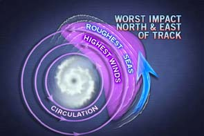 Worst Impact image