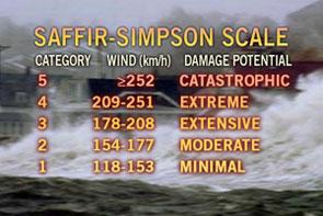 Saffir Simpson (KPH) image