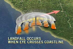 Landfall Occurs When... image