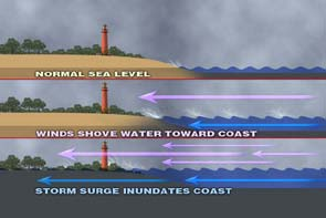 Storm Surge 2 image