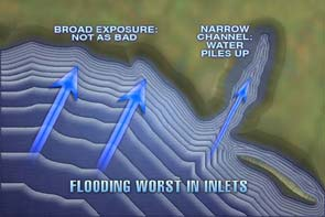Flooding in Inlets image
