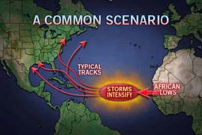 Common Atlantic Scenario image