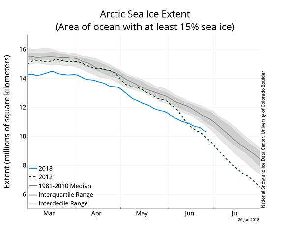Artic sea ice continues downward decline
